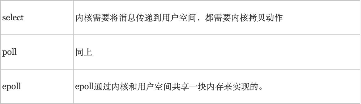 IO多路复用之select、poll、epoll详解