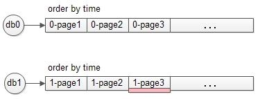 """互联网数据库""""跨库分页""""架构技术实践"""