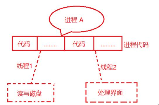 进程、线程、协程原理