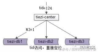 帖子中心,数据库架构优化与实践