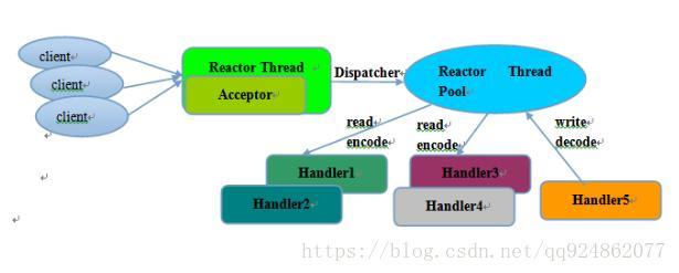 Netty源码分析之Reactor线程模型源码分析