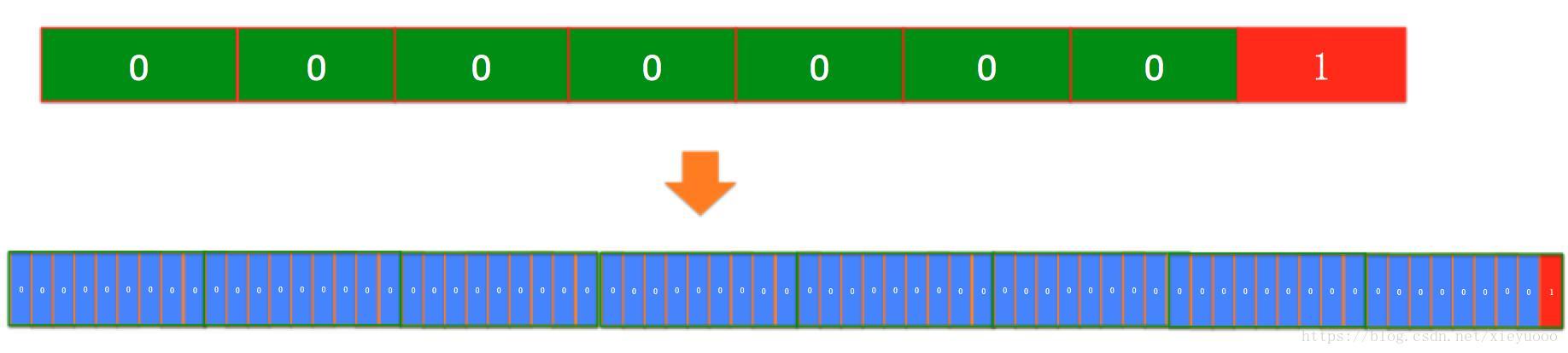 常见Serialize技术探秘(XML、JSON、JDBC byte编码、Protobuf)