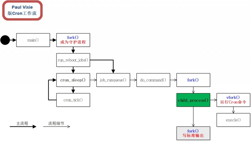 Linux cron运行原理