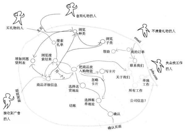 如何系统地规划出具备上乘用户体验的网站