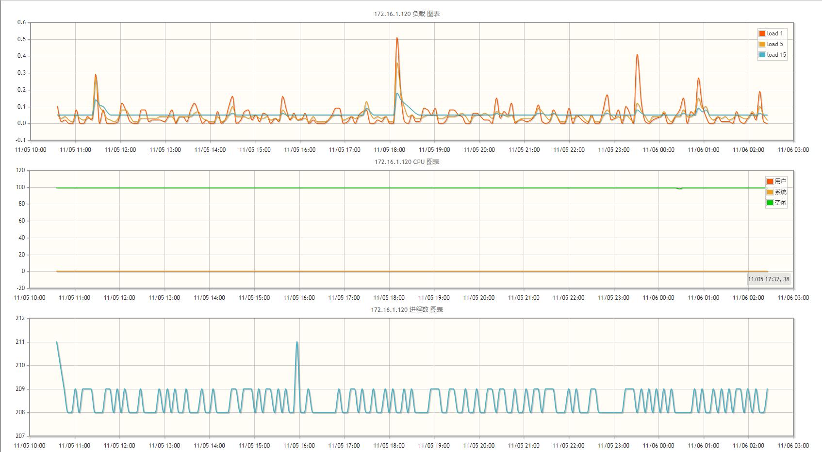 Lepus搭建企业级数据库全方位监控系统