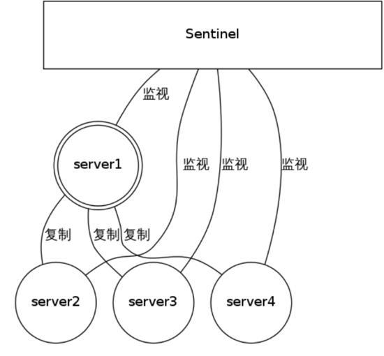 Redis高可用及分片集群原理实现源码分析