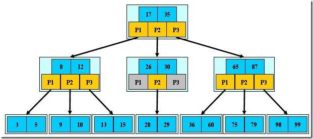 -B树 B+树 B-树