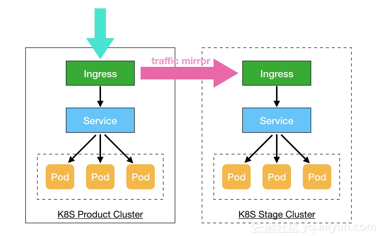 通过K8S Ingress Controller来实现应用的流量复制