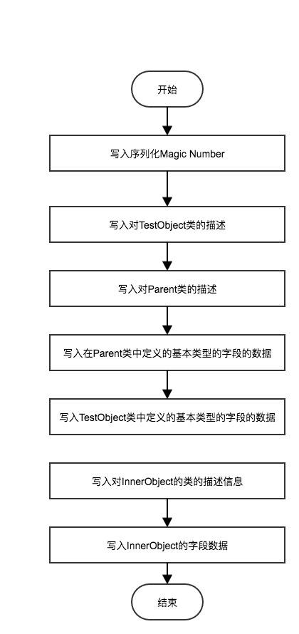 Java对象序列化底层原理源码解析